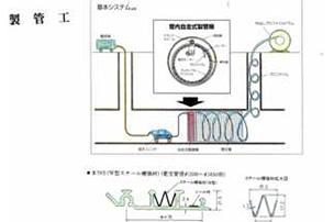 3 製管工基本システム